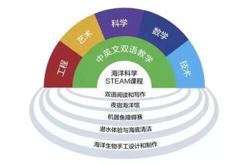 STEAM教育核心特征:学科跨界无压力