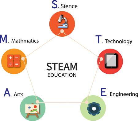 美国:STEAM教育中值得推荐的高校