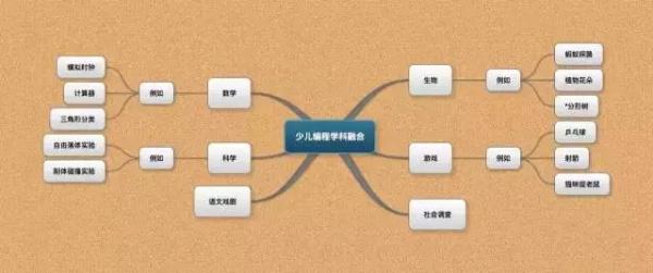 湘潭童程童美少儿编程培训学校
