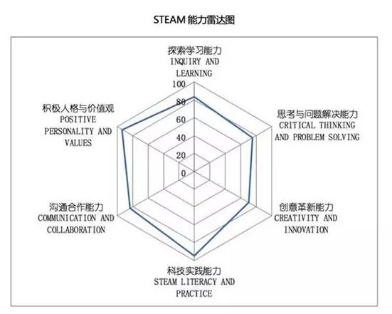 STEAM教育风靡世界,在中国的正确打开方式是啥?