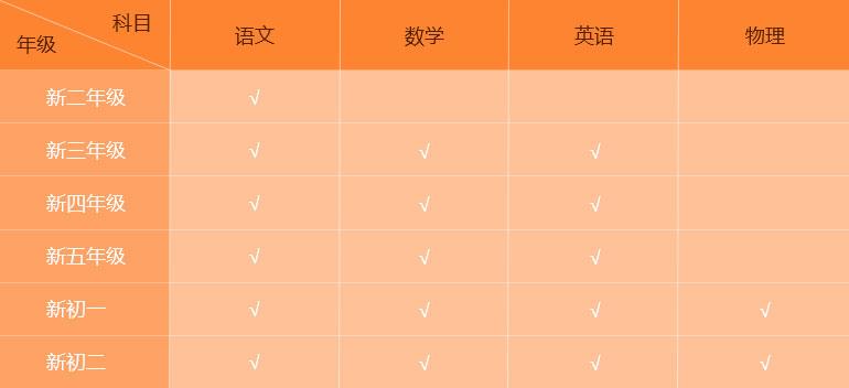 达内重点教育(北京旗舰店)2018年5月6日正式开业!