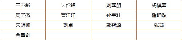 【喜报】32名学员斩获一等奖,2018全国信奥联赛复赛(NOIP)童程童美收获佳绩!